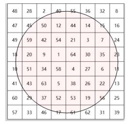 舒尔特表小技巧――视幅中心+四角查漏补缺