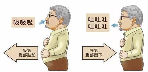 脐部深呼吸法-快速补充大脑能量的方法