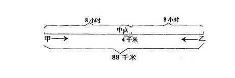 线段图求甲乙每小时各行多少米