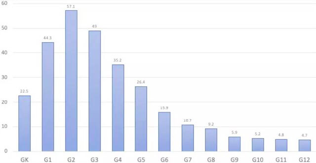 美国各年级孩子一年平均读书本数