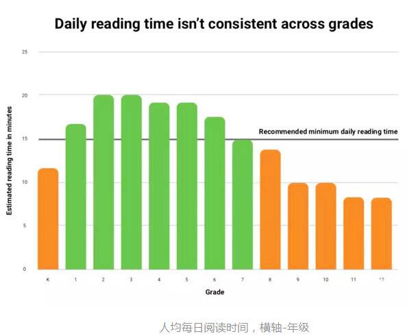 人均每日阅读时间