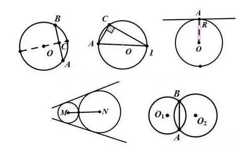 几何辅助线口诀记忆——圆形的辅助线