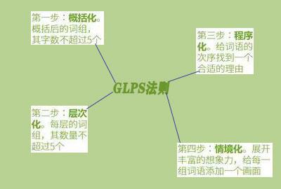 全脑记忆GLPS法则