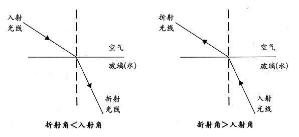 光的折射规律