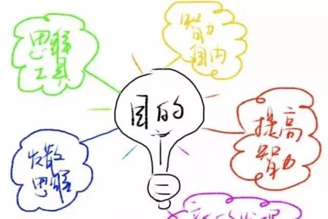 思维导图的核心法则