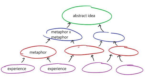 由最底层的经验,我们创造比喻(第二层),将比喻叠加(第三层),最后构成复杂的概念。