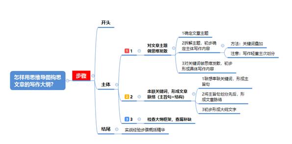 根據已有的導圖和寫作思路,整理成文字大綱框架