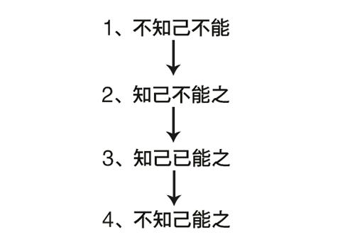 每个人从头开始学习一项新的技能时,都必须经历的四个阶段。